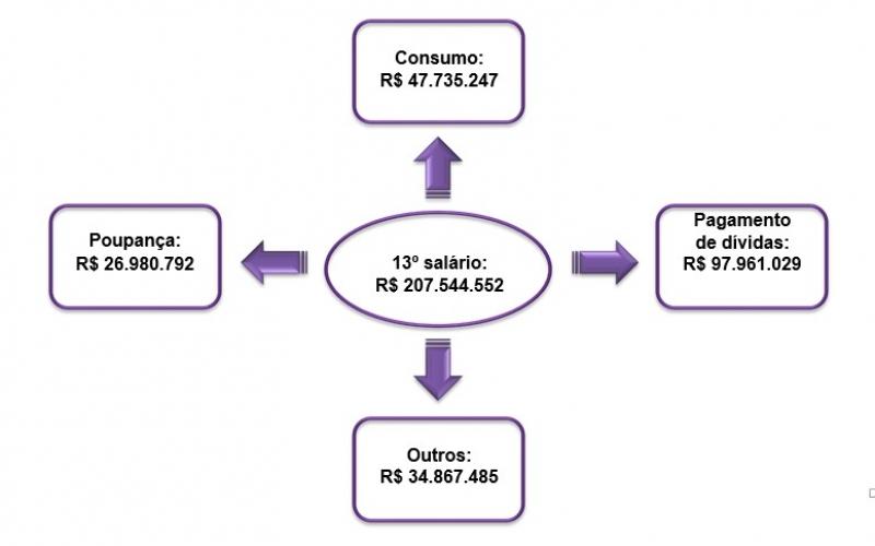 13° salário deve injetar 207,5 milhões em Valadares